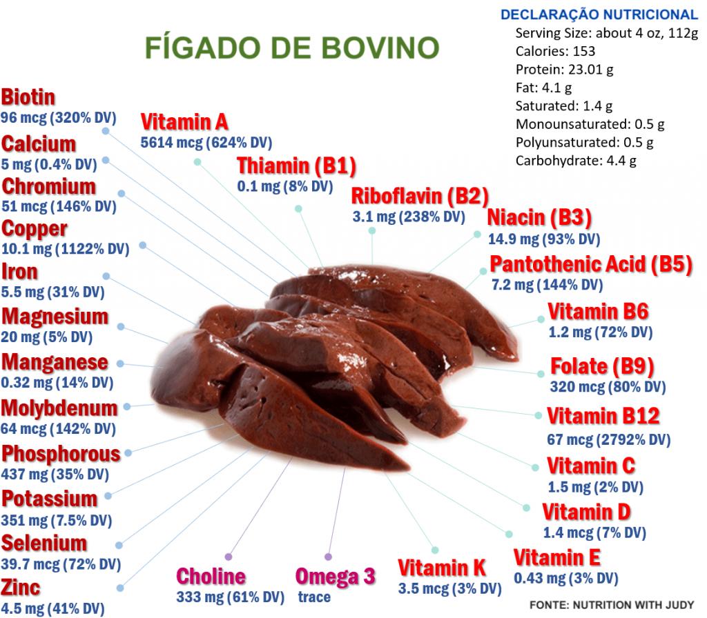 Fígado valor nutricional